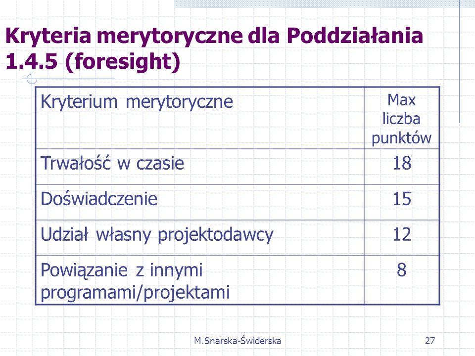 M.Snarska-Świderska27 Kryteria merytoryczne dla Poddziałania 1.4.5 (foresight) Kryterium merytoryczne Max liczba punktów Trwałość w czasie18 Doświadczenie15 Udział własny projektodawcy12 Powiązanie z innymi programami/projektami 8