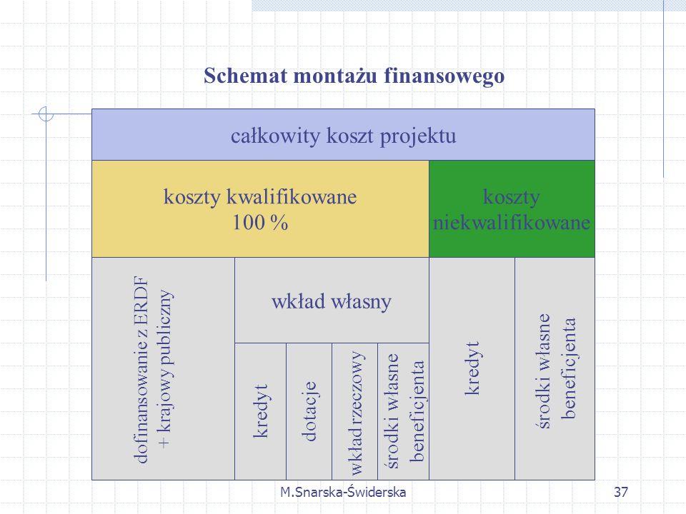 M.Snarska-Świderska37 Schemat montażu finansowego całkowity koszt projektu koszty kwalifikowane 100 % koszty niekwalifikowane dofinansowanie z ERDF + krajowy publiczny wkład własny kredyt środki własne beneficjenta kredyt dotacje wkład rzeczowy środki własne beneficjenta
