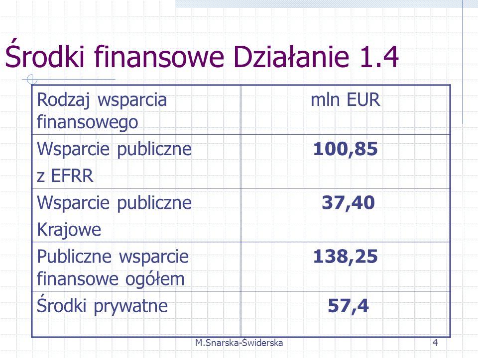 M.Snarska-Świderska4 Środki finansowe Działanie 1.4 Rodzaj wsparcia finansowego mln EUR Wsparcie publiczne z EFRR 100,85 Wsparcie publiczne Krajowe 37,40 Publiczne wsparcie finansowe ogółem 138,25 Środki prywatne 57,4