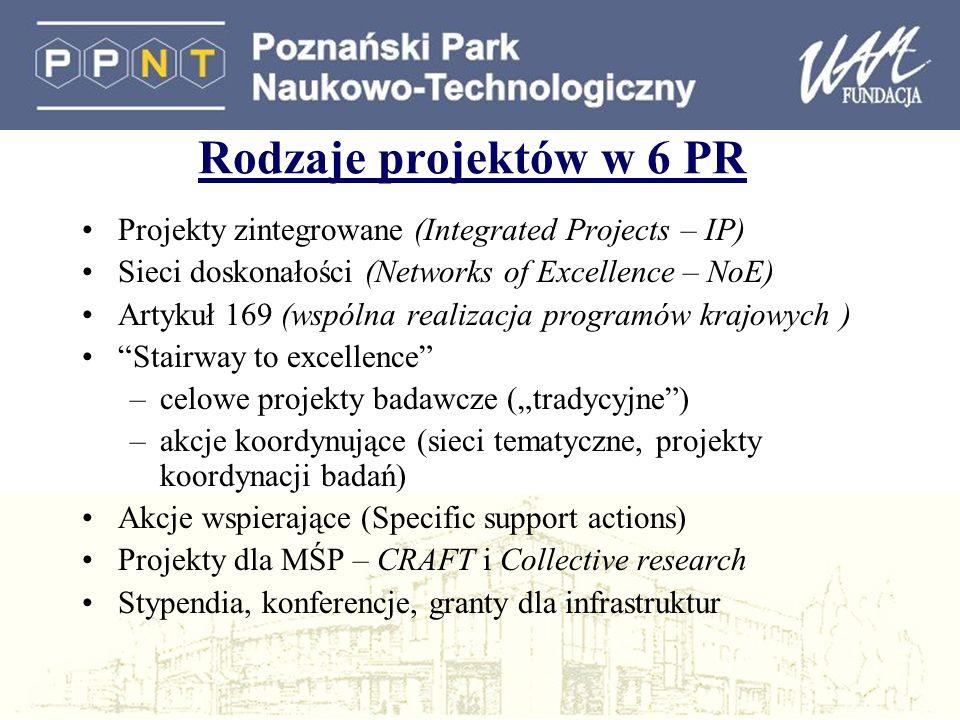 Rodzaje projektów w 6 PR Projekty zintegrowane (Integrated Projects – IP) Sieci doskonałości (Networks of Excellence – NoE) Artykuł 169 (wspólna realizacja programów krajowych ) Stairway to excellence –celowe projekty badawcze (tradycyjne) –akcje koordynujące (sieci tematyczne, projekty koordynacji badań) Akcje wspierające (Specific support actions) Projekty dla MŚP – CRAFT i Collective research Stypendia, konferencje, granty dla infrastruktur