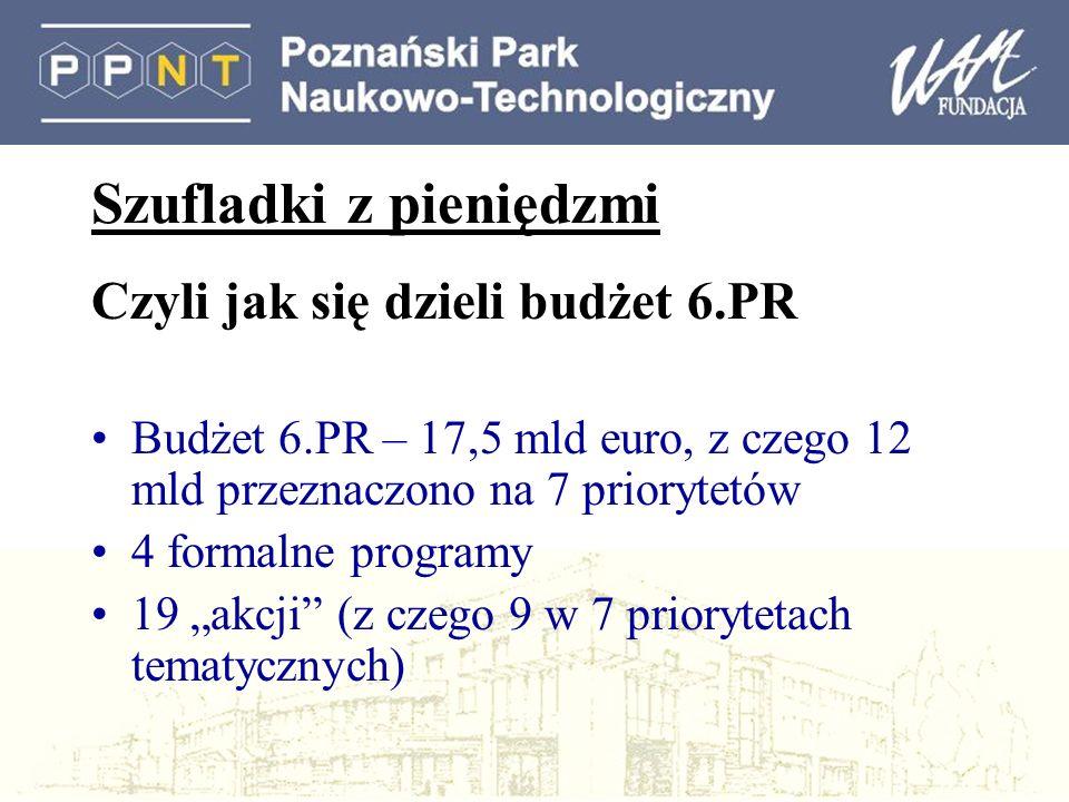 Szufladki z pieniędzmi Czyli jak się dzieli budżet 6.PR Budżet 6.PR – 17,5 mld euro, z czego 12 mld przeznaczono na 7 priorytetów 4 formalne programy 19 akcji (z czego 9 w 7 priorytetach tematycznych)