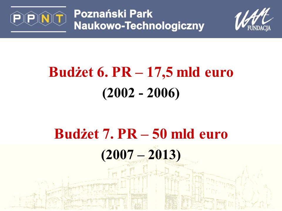 Budżet 6. PR – 17,5 mld euro (2002 - 2006) Budżet 7. PR – 50 mld euro (2007 – 2013)