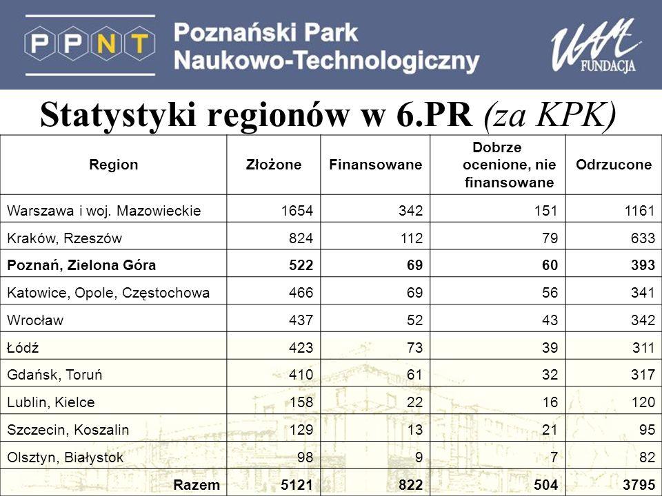 Statystyki regionów w 6.PR (za KPK) RegionZłożoneFinansowane Dobrze ocenione, nie finansowane Odrzucone Warszawa i woj.