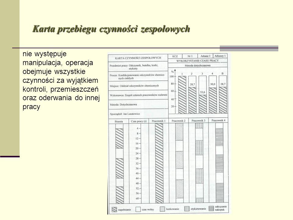 Karta przebiegu czynności zespołowych nie występuje manipulacja, operacja obejmuje wszystkie czynności za wyjątkiem kontroli, przemieszczeń oraz oderw