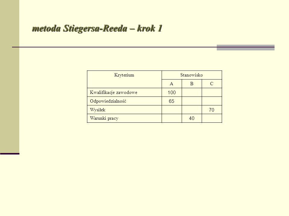 metoda Stiegersa-Reeda – krok 1 KryteriumStanowisko ABC Kwalifikacje zawodowe 100 Odpowiedzialność 65 Wysiłek 70 Warunki pracy 40