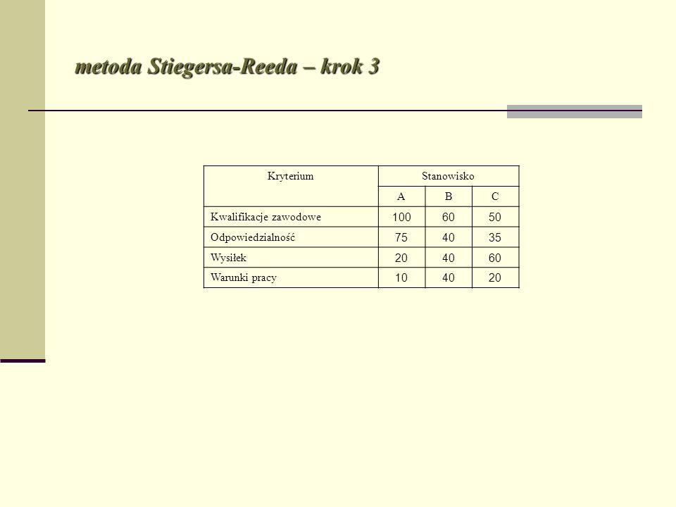 metoda Stiegersa-Reeda – krok 3 KryteriumStanowisko ABC Kwalifikacje zawodowe 1006050 Odpowiedzialność 754035 Wysiłek 204060 Warunki pracy 104020