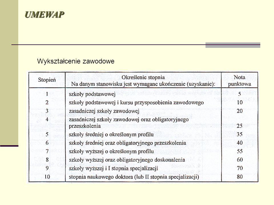 Wykształcenie zawodowe UMEWAP