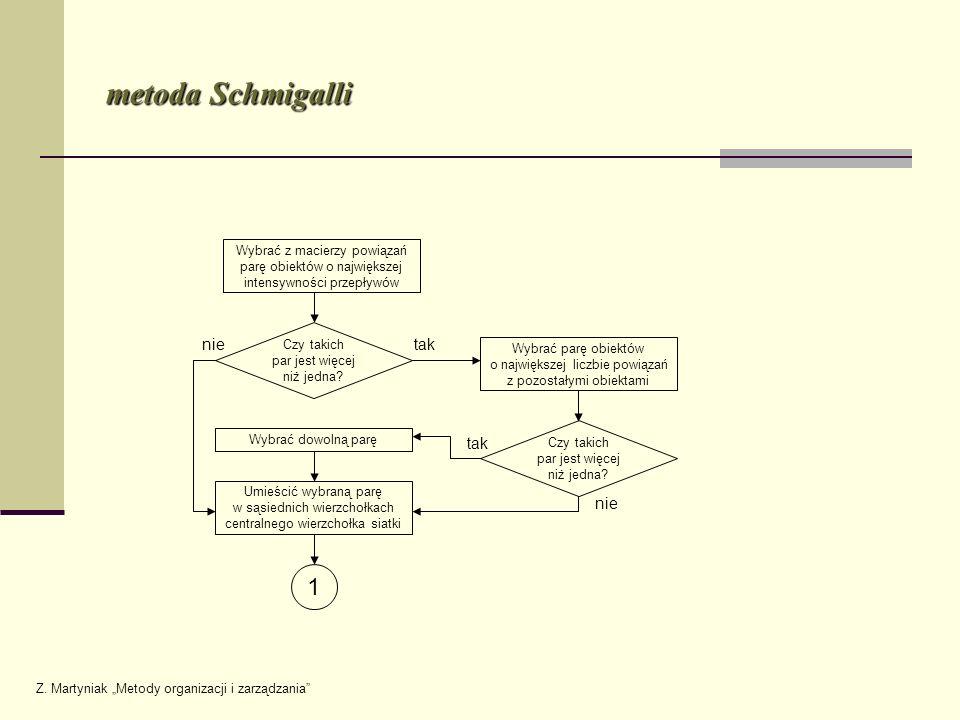 metoda Schmigalli Wybrać z macierzy powiązań parę obiektów o największej intensywności przepływów Czy takich par jest więcej niż jedna? Wybrać dowolną