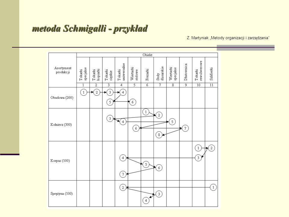 metoda Schmigalli - przykład Z. Martyniak Metody organizacji i zarządzania