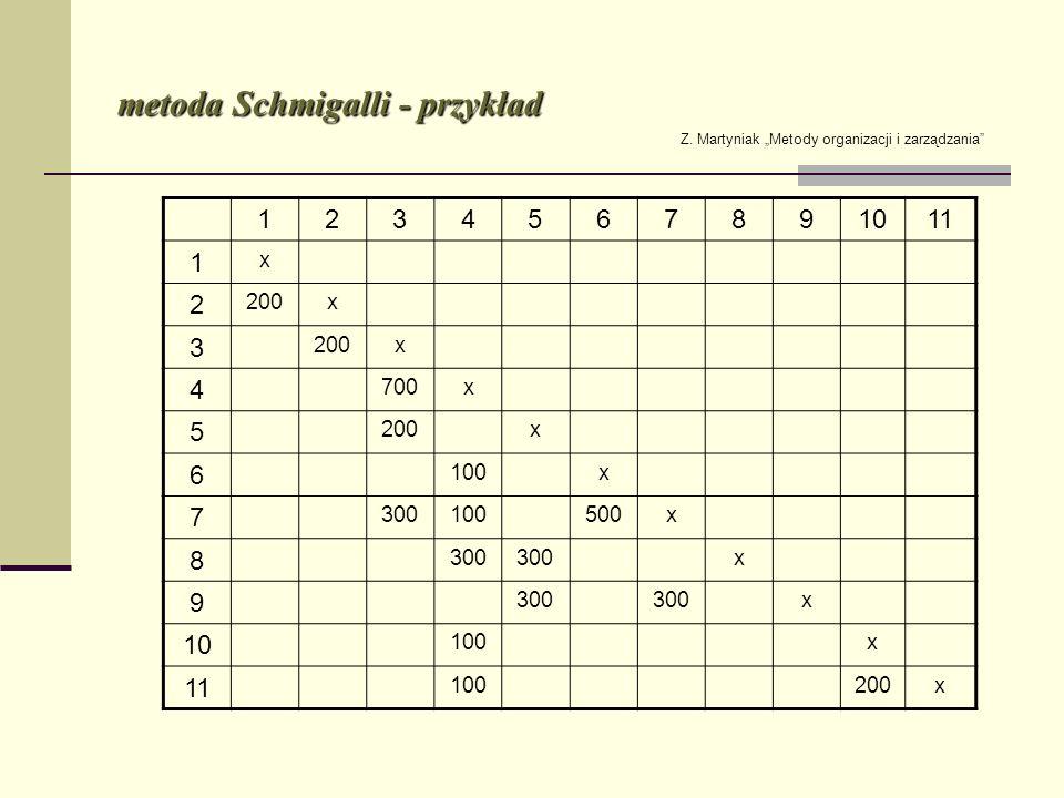 metoda Schmigalli - przykład 1234567891011 1 x 2 200x 3 x 4 700x 5 200x 6 100x 7 300100500x 8 300 x 9 x 10 100x 11 100200x Z. Martyniak Metody organiz