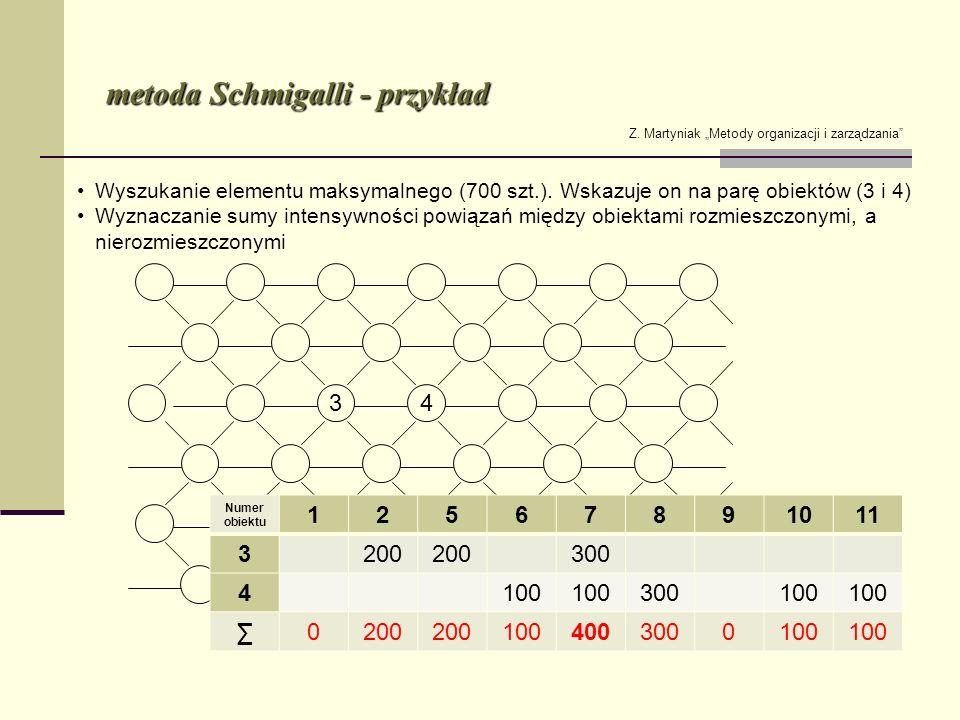 metoda Schmigalli - przykład Z. Martyniak Metody organizacji i zarządzania Wyszukanie elementu maksymalnego (700 szt.). Wskazuje on na parę obiektów (