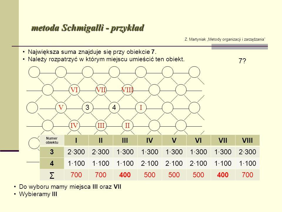 metoda Schmigalli - przykład Z. Martyniak Metody organizacji i zarządzania Numer obiektu IIIIIIIVVVIVIIVIII 32300 1300 2300 41100 2100 1100 700 400500