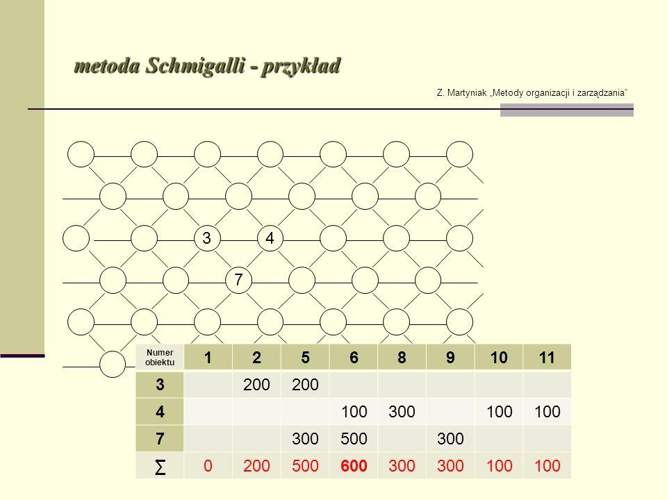 metoda Schmigalli - przykład Z. Martyniak Metody organizacji i zarządzania Numer obiektu 1256891011 3200 4100300100 7300500300 0200500600300 100