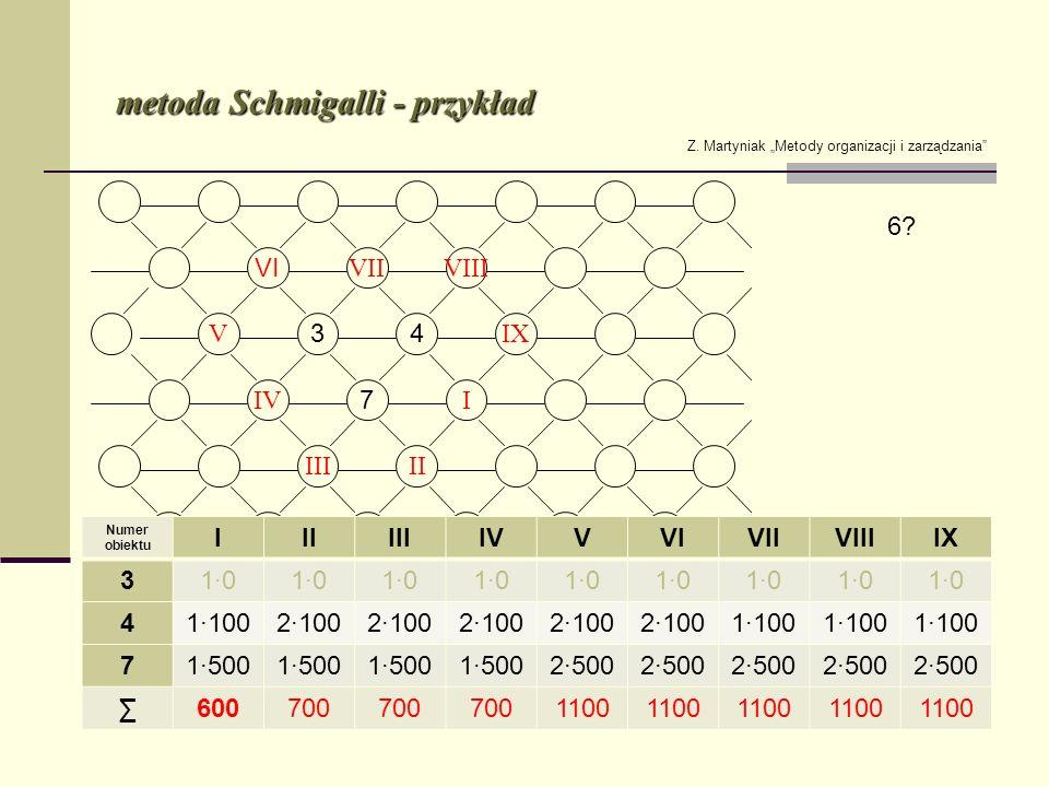 metoda Schmigalli - przykład Z. Martyniak Metody organizacji i zarządzania Numer obiektu IIIIIIIVVVIVIIVIIIIX 310 411002100 1100 71500 2500 600700 110