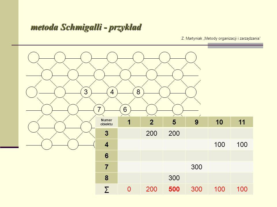 metoda Schmigalli - przykład Z. Martyniak Metody organizacji i zarządzania Numer obiektu 12591011 3200 4100 6 7300 8 0200500300100