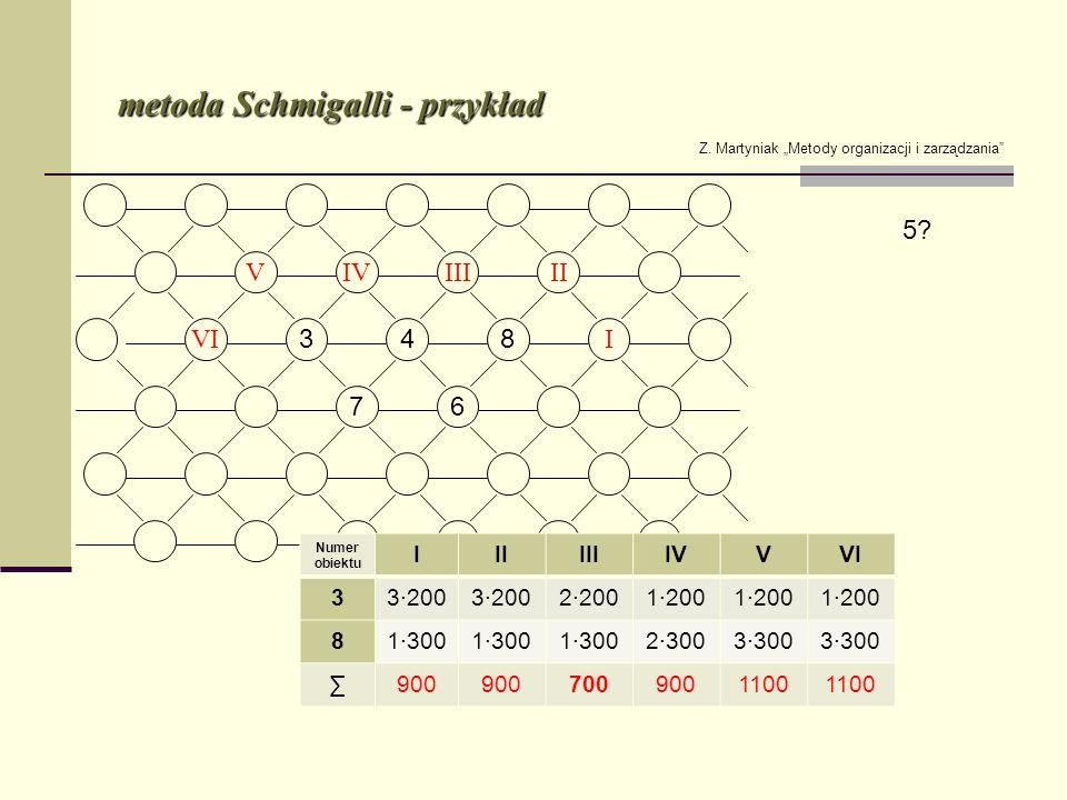 metoda Schmigalli - przykład Z. Martyniak Metody organizacji i zarządzania Numer obiektu IIIIIIIVVVI 33200 22001200 81300 23003300 900 7009001100 5?
