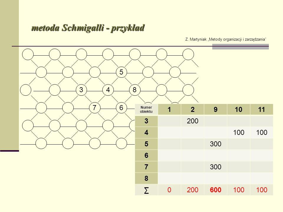 metoda Schmigalli - przykład Z. Martyniak Metody organizacji i zarządzania Numer obiektu 1291011 3200 4100 5300 6 7 8 0200600100