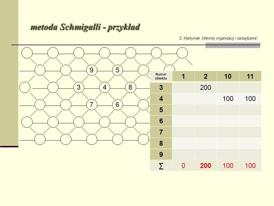 metoda Schmigalli - przykład Z. Martyniak Metody organizacji i zarządzania Numer obiektu 121011 3200 4100 5 6 7 8 9 0200100