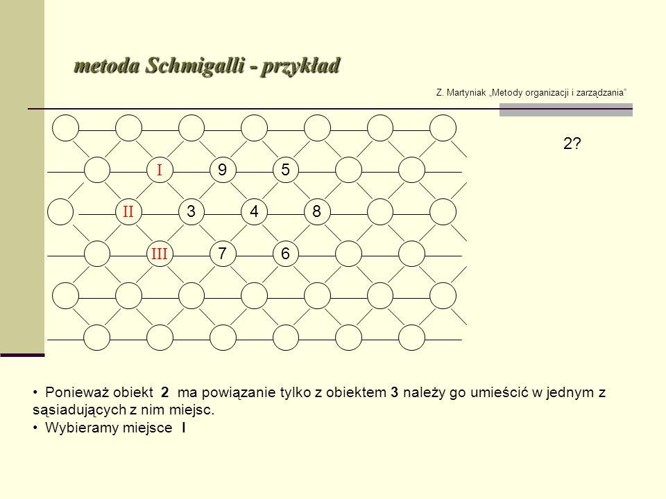 metoda Schmigalli - przykład Z. Martyniak Metody organizacji i zarządzania 2? Ponieważ obiekt 2 ma powiązanie tylko z obiektem 3 należy go umieścić w
