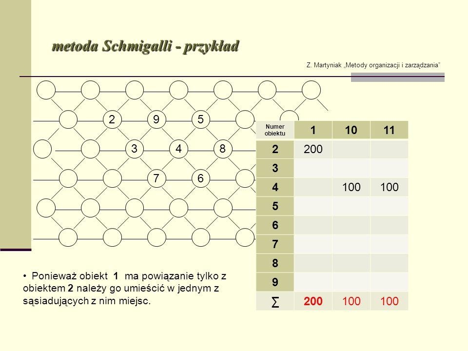 metoda Schmigalli - przykład Z. Martyniak Metody organizacji i zarządzania Numer obiektu 11011 2200 3 4100 5 6 7 8 9 200100 Ponieważ obiekt 1 ma powią