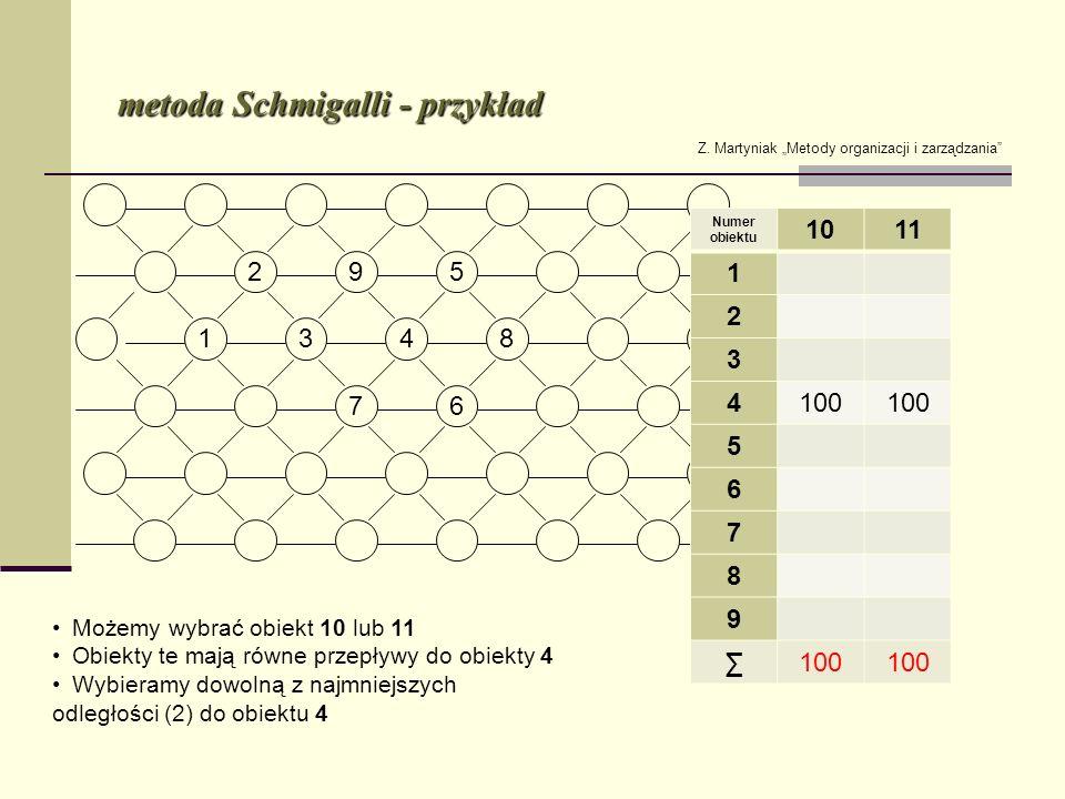 metoda Schmigalli - przykład Z. Martyniak Metody organizacji i zarządzania Numer obiektu 1011 1 2 3 4100 5 6 7 8 9 100 Możemy wybrać obiekt 10 lub 11