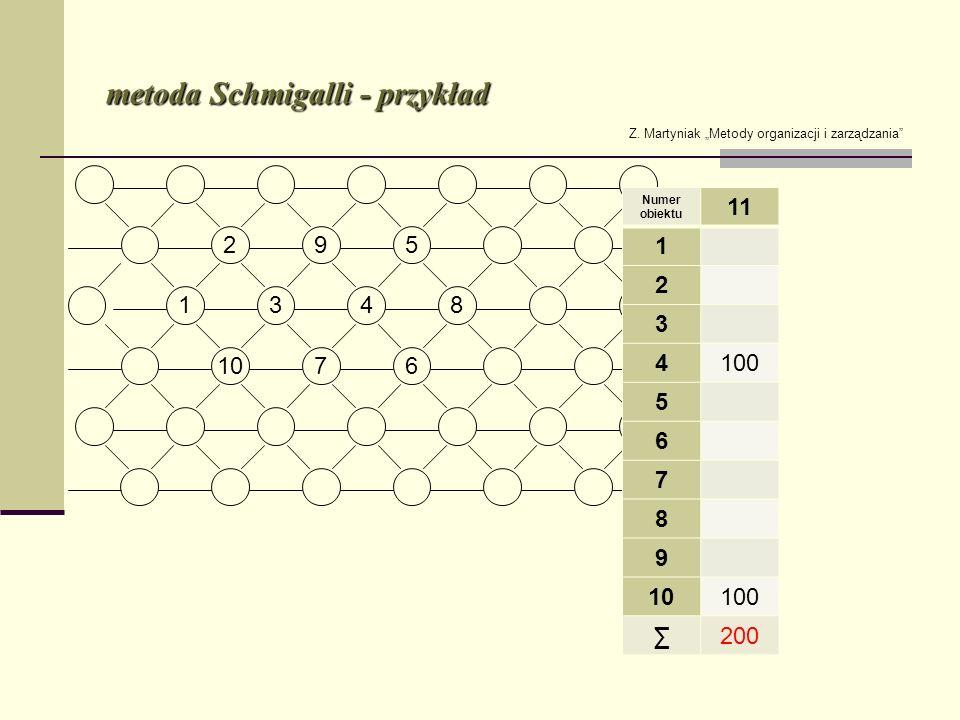 metoda Schmigalli - przykład Z. Martyniak Metody organizacji i zarządzania Numer obiektu 11 1 2 3 4100 5 6 7 8 9 10100 200