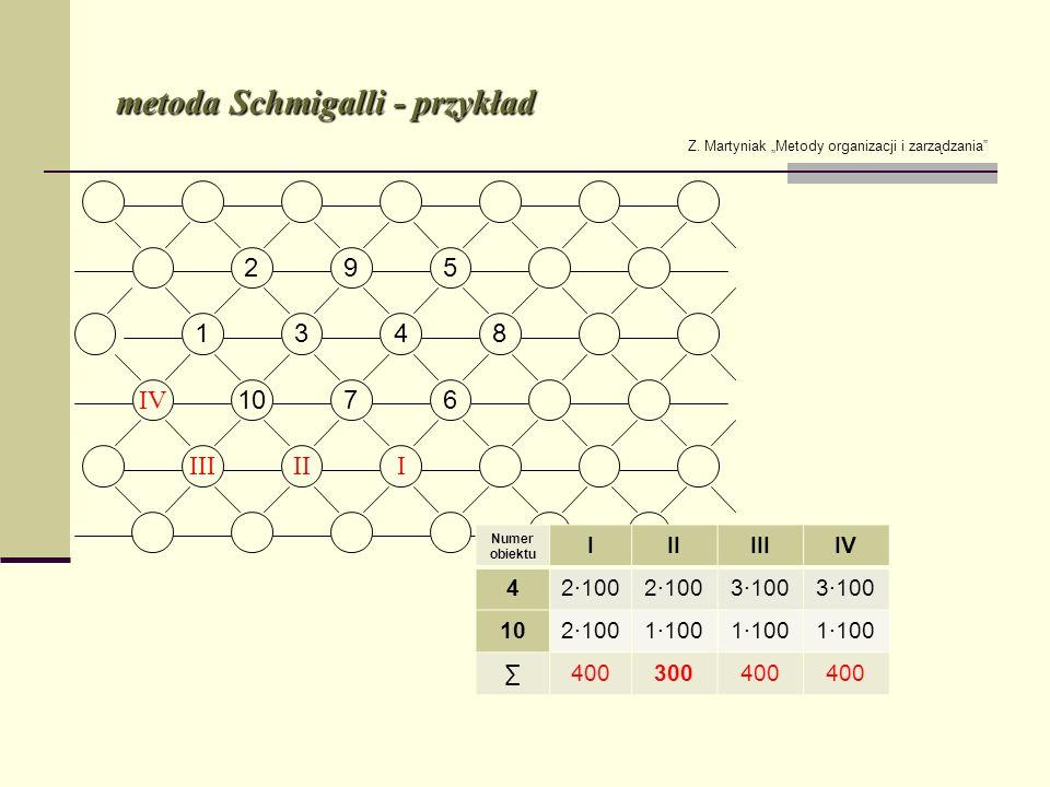 metoda Schmigalli - przykład Z. Martyniak Metody organizacji i zarządzania Numer obiektu IIIIIIIV 42100 3100 1021001100 400300400