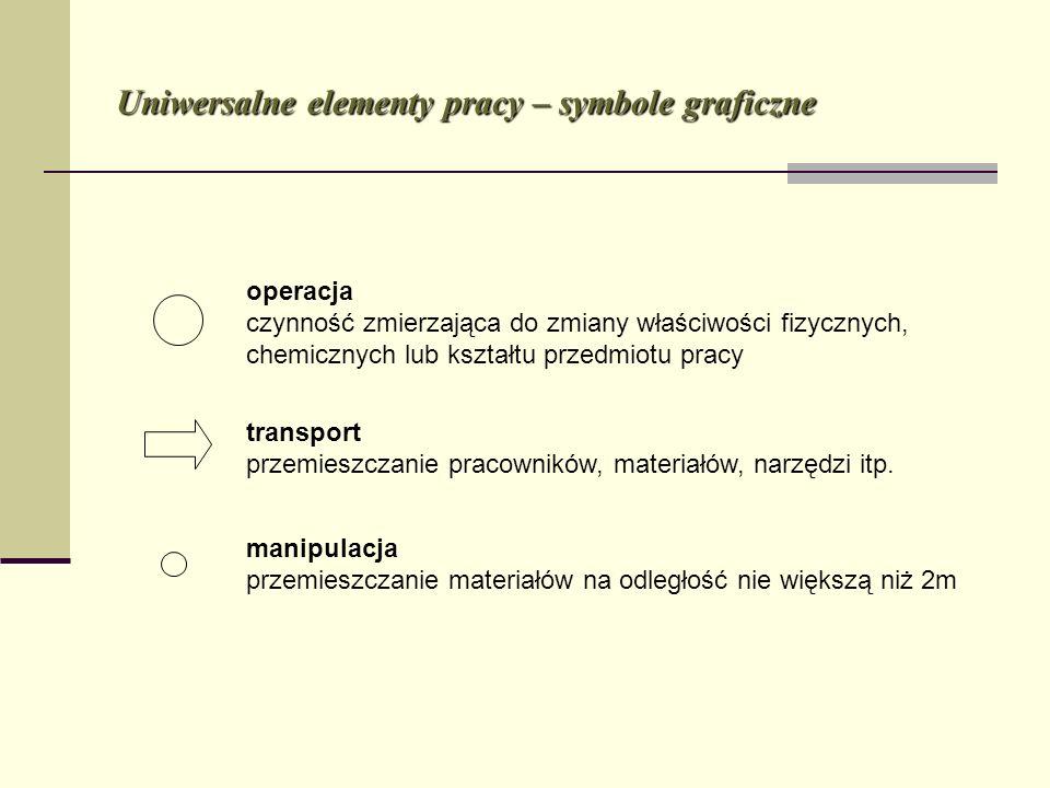 Uniwersalne elementy pracy – symbole graficzne operacja czynność zmierzająca do zmiany właściwości fizycznych, chemicznych lub kształtu przedmiotu pra