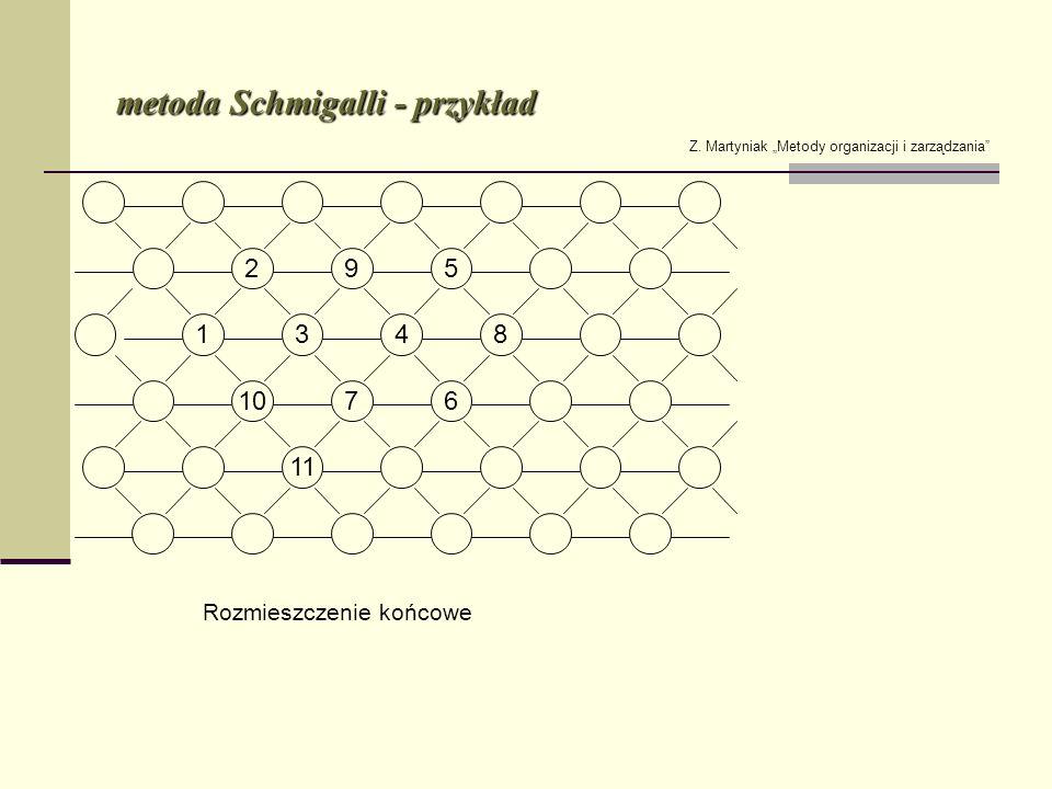 metoda Schmigalli - przykład Z. Martyniak Metody organizacji i zarządzania Rozmieszczenie końcowe