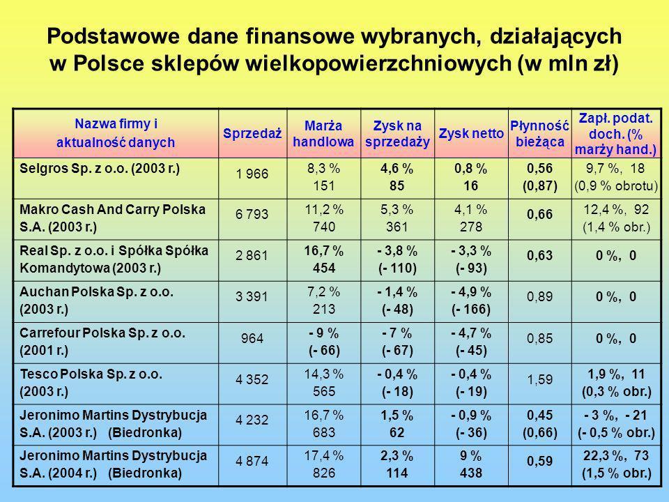 Podstawowe dane finansowe wybranych, działających w Polsce sklepów wielkopowierzchniowych (w mln zł) Nazwa firmy i aktualność danych Sprzedaż Marża ha
