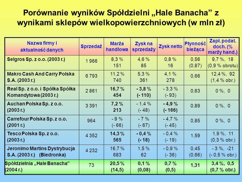 Porównanie wyników Spółdzielni Hale Banacha z wynikami sklepów wielkopowierzchniowych (w mln zł) Nazwa firmy i aktualność danych Sprzedaż Marża handlo