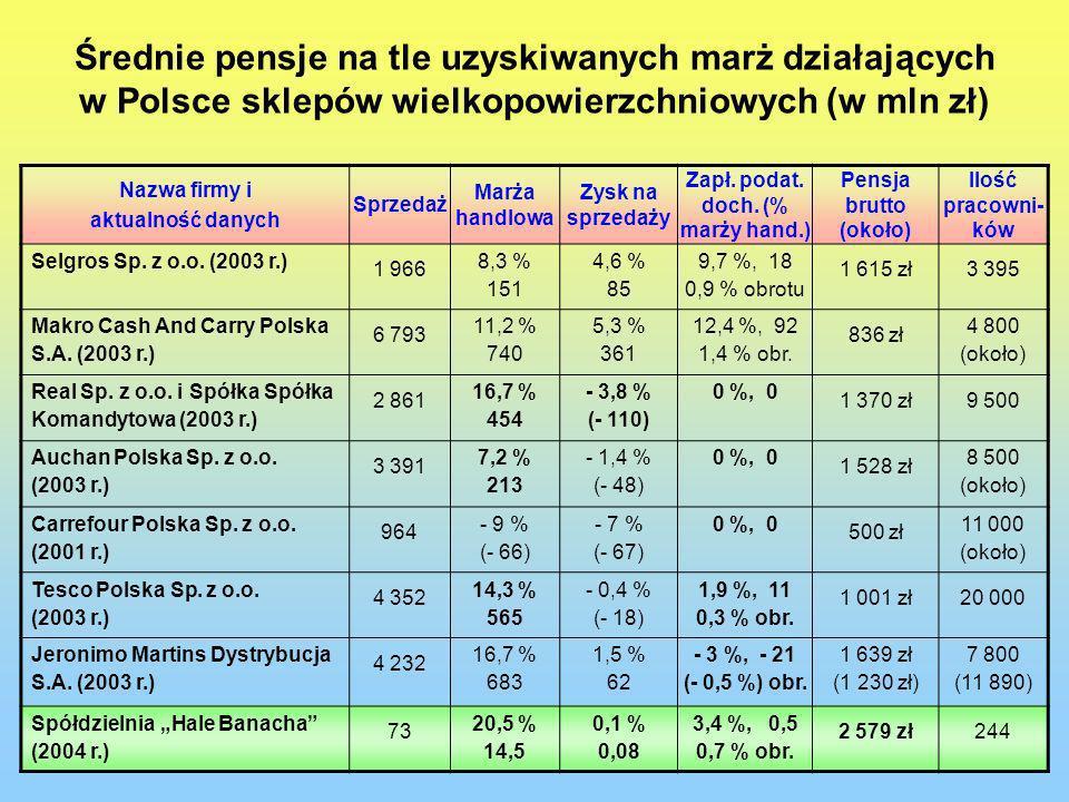Średnie pensje na tle uzyskiwanych marż działających w Polsce sklepów wielkopowierzchniowych (w mln zł) Nazwa firmy i aktualność danych Sprzedaż Marża