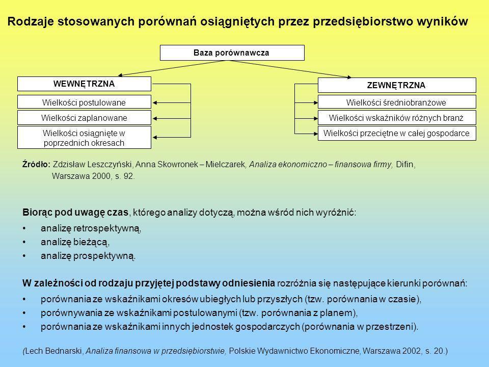 Rodzaje stosowanych porównań osiągniętych przez przedsiębiorstwo wyników Źródło: Zdzisław Leszczyński, Anna Skowronek – Mielczarek, Analiza ekonomiczn