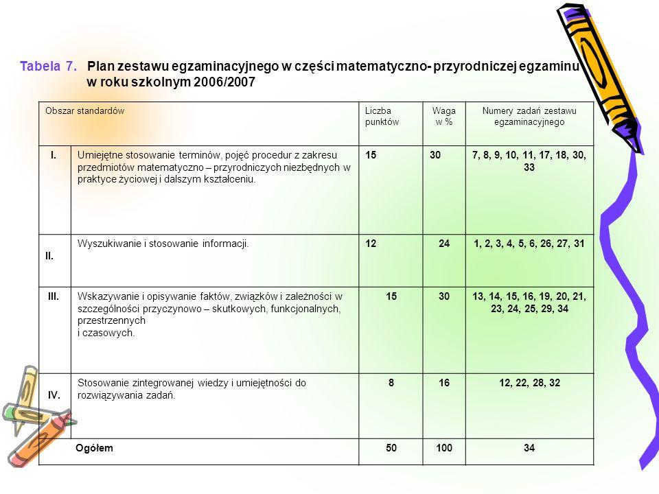 Tabela 7. Plan zestawu egzaminacyjnego w części matematyczno- przyrodniczej egzaminu w roku szkolnym 2006/2007 Obszar standardówLiczba punktów Waga w