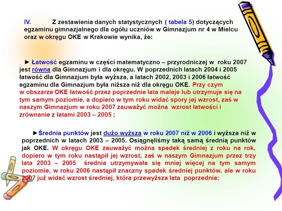 IV. Z zestawienia danych statystycznych ( tabela 5) dotyczących egzaminu gimnazjalnego dla ogółu uczniów w Gimnazjum nr 4 w Mielcu oraz w okręgu OKE w