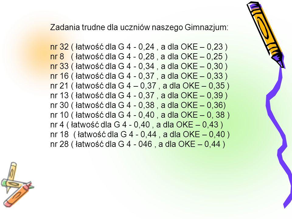 Zadania trudne dla uczniów naszego Gimnazjum: nr 32 ( łatwość dla G 4 - 0,24, a dla OKE – 0,23 ) nr 8 ( łatwość dla G 4 - 0,28, a dla OKE – 0,25 ) nr