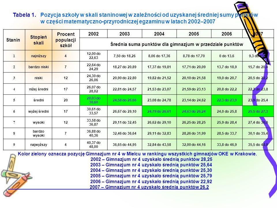 Tabela 1. Pozycja szkoły w skali staninowej w zależności od uzyskanej średniej sumy punktów w części matematyczno-przyrodniczej egzaminu w latach 2002