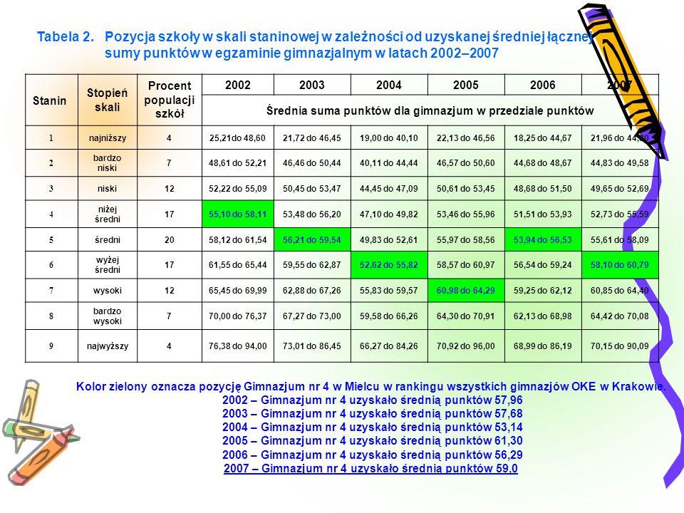 Tabela 2. Pozycja szkoły w skali staninowej w zależności od uzyskanej średniej łącznej sumy punktów w egzaminie gimnazjalnym w latach 2002–2007 Stanin