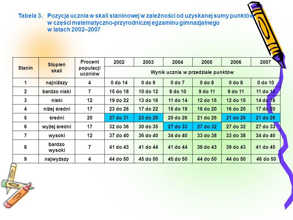 Tabela 3. Pozycja ucznia w skali staninowej w zależności od uzyskanej sumy punktów w części matematyczno-przyrodniczej egzaminu gimnazjalnego w latach