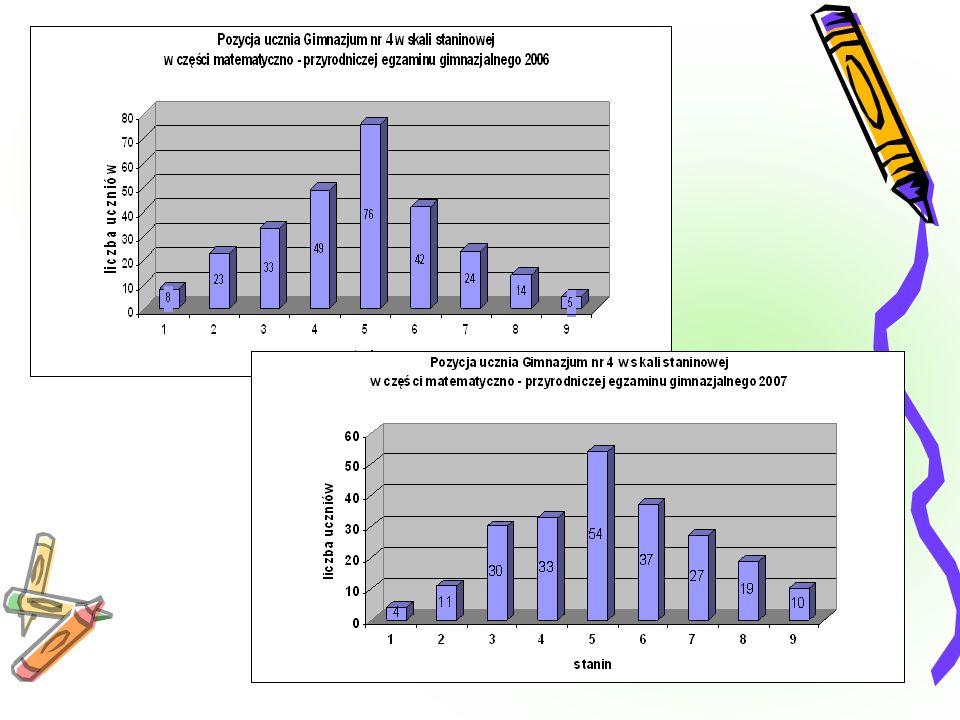 Tabela 4 Pozycja ucznia w skali staninowej w zależności od uzyskanej łącznej sumy punktów w egzaminie gimnazjalnym w latach 2002–2007 Stanin Stopień skali Procent populacji uczniów 200220032004200520062007 Wynik ucznia w przedziale punktów 1najniższy40 do 140 do 90 do 70 do 8 0 do 10 2bardzo niski715 do 1810 do 128 do 109 do 11 11 do 13 3niski1219 do 2213 do 1611 do 1412 do 15 14 do 16 4niżej średni1723 do 2617 do 2215 do 1916 do 20 17 do 20 5średni2027 do 3123 do 2920 do 2621 do 26 6wyżej średni1732 do 3630 do 3527 do 3327 do 32 27 do 33 7wysoki1237 do 4036 do 4034 do 4033 do 38 34 do 40 8 bardzo wysoki 741 do 4341 do 44 39 do 43 41 do 45 9najwyższy444 do 5045 do 50 44 do 50 46 do 50