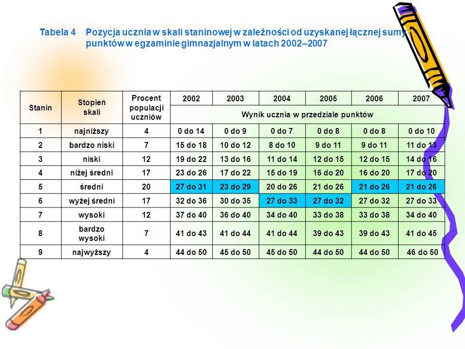 Tabela 4 Pozycja ucznia w skali staninowej w zależności od uzyskanej łącznej sumy punktów w egzaminie gimnazjalnym w latach 2002–2007 Stanin Stopień s