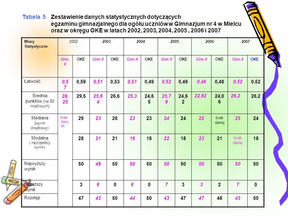 Przyjmując za OKE następującą klasyfikację łatwości zadań Zadanie Łatwość Bardzo łatwe1,00 – 0,90 Łatwe0,89 – 0,70 Umiarkowanie trudne0,69 – 0,50 Trudne0,49 – 0,20 Bardzo trudne0,19 – 0,00 można stwierdzić na podstawie tabeli 6, że dla uczniów naszego gimnazjum 2 zadania były bardzo łatwe 3 zadań było łatwych 18 zadań było umiarkowanie trudnych 11 zadań było trudnych nie było zadań bardzo trudnych.