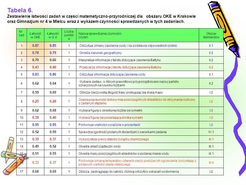 Tabela 6. Zestawienie łatwości zadań w części matematyczno-przyrodniczej dla obszaru OKE w Krakowie oraz Gimnazjum nr 4 w Mielcu wraz z wykazem czynno