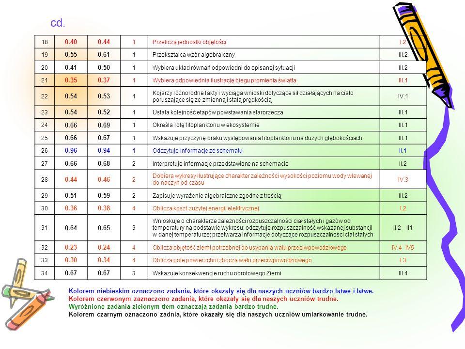 cd. Kolorem niebieskim oznaczono zadania, które okazały się dla naszych uczniów bardzo łatwe i łatwe. Kolorem czerwonym zaznaczono zadania, które okaz