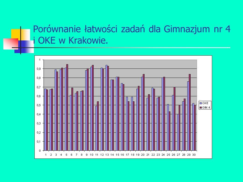 Porównanie łatwości zadań dla Gimnazjum nr 4 i OKE w Krakowie.