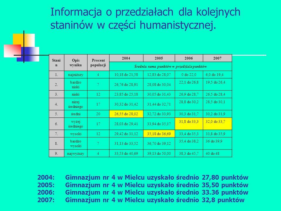 Informacja o przedziałach dla kolejnych staninów w części humanistycznej.