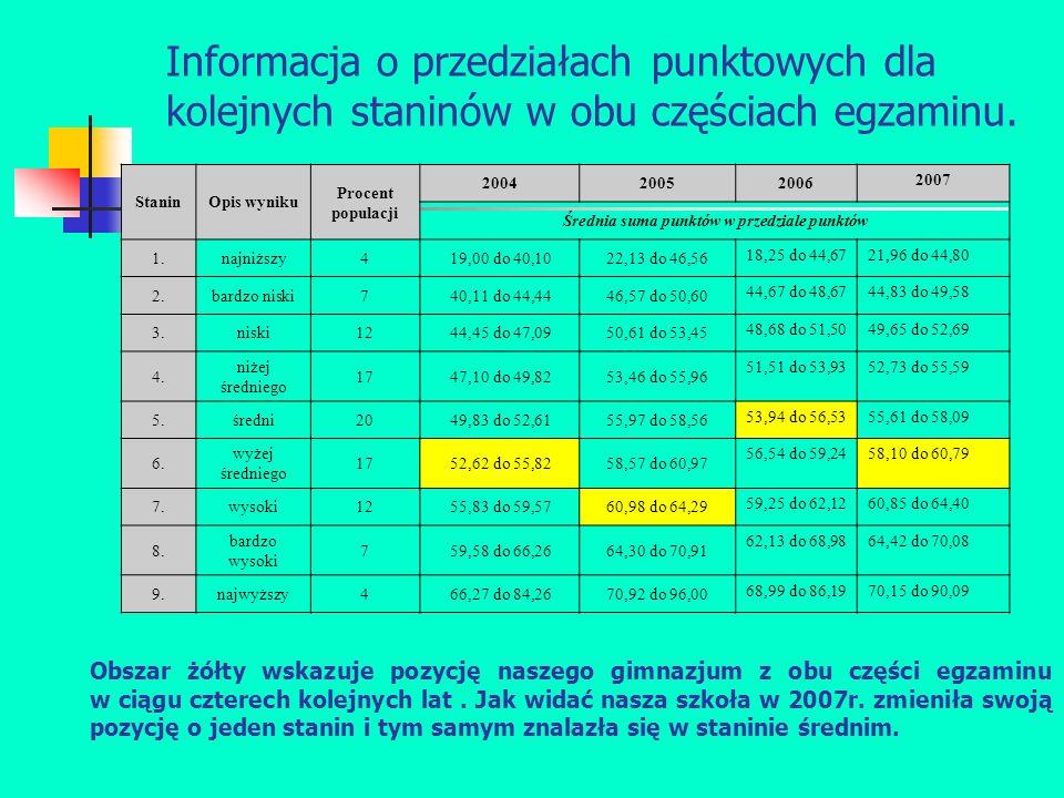 Informacja o przedziałach punktowych dla kolejnych staninów w obu częściach egzaminu.