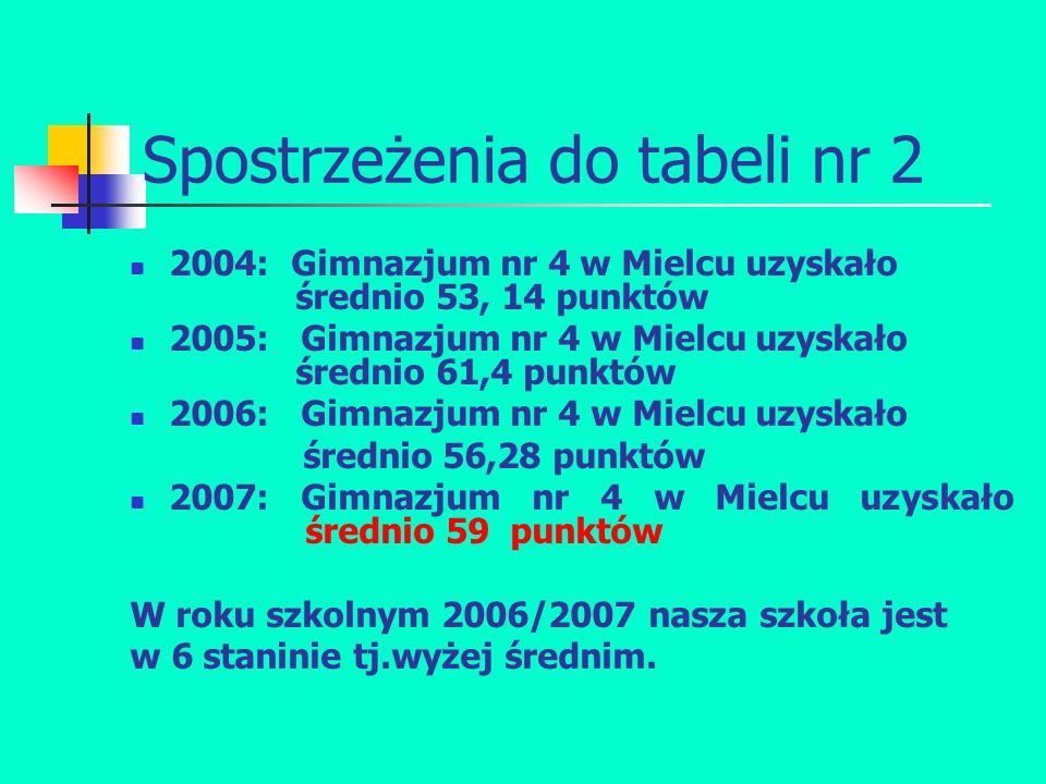 Spostrzeżenia do tabeli nr 2 2004: Gimnazjum nr 4 w Mielcu uzyskało średnio 53, 14 punktów 2005: Gimnazjum nr 4 w Mielcu uzyskało średnio 61,4 punktów 2006: Gimnazjum nr 4 w Mielcu uzyskało średnio 56,28 punktów 2007: Gimnazjum nr 4 w Mielcu uzyskało średnio 59 punktów W roku szkolnym 2006/2007 nasza szkoła jest w 6 staninie tj.wyżej średnim.