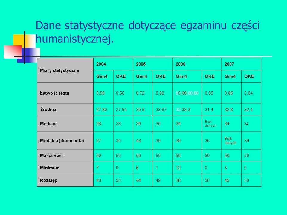 Dane statystyczne dotyczące egzaminu części humanistycznej.