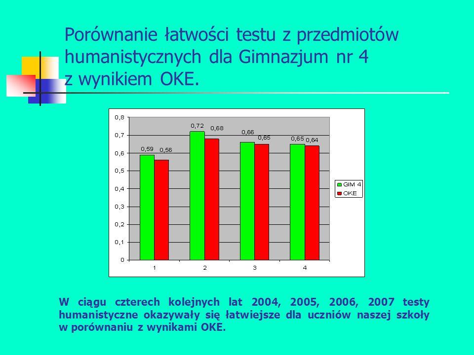 Porównanie łatwości testu z przedmiotów humanistycznych dla Gimnazjum nr 4 z wynikiem OKE.